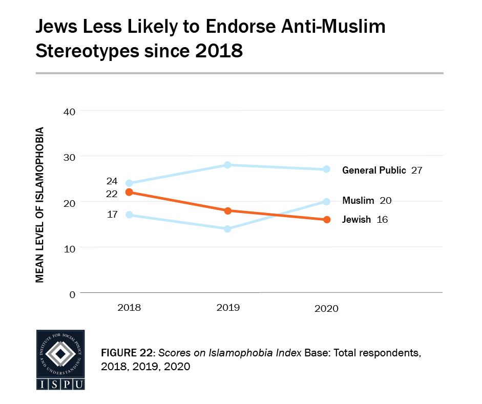 Figure 22: A line graph showing that Jews are less likely to endorse anti-Muslim stereotypes since 2018