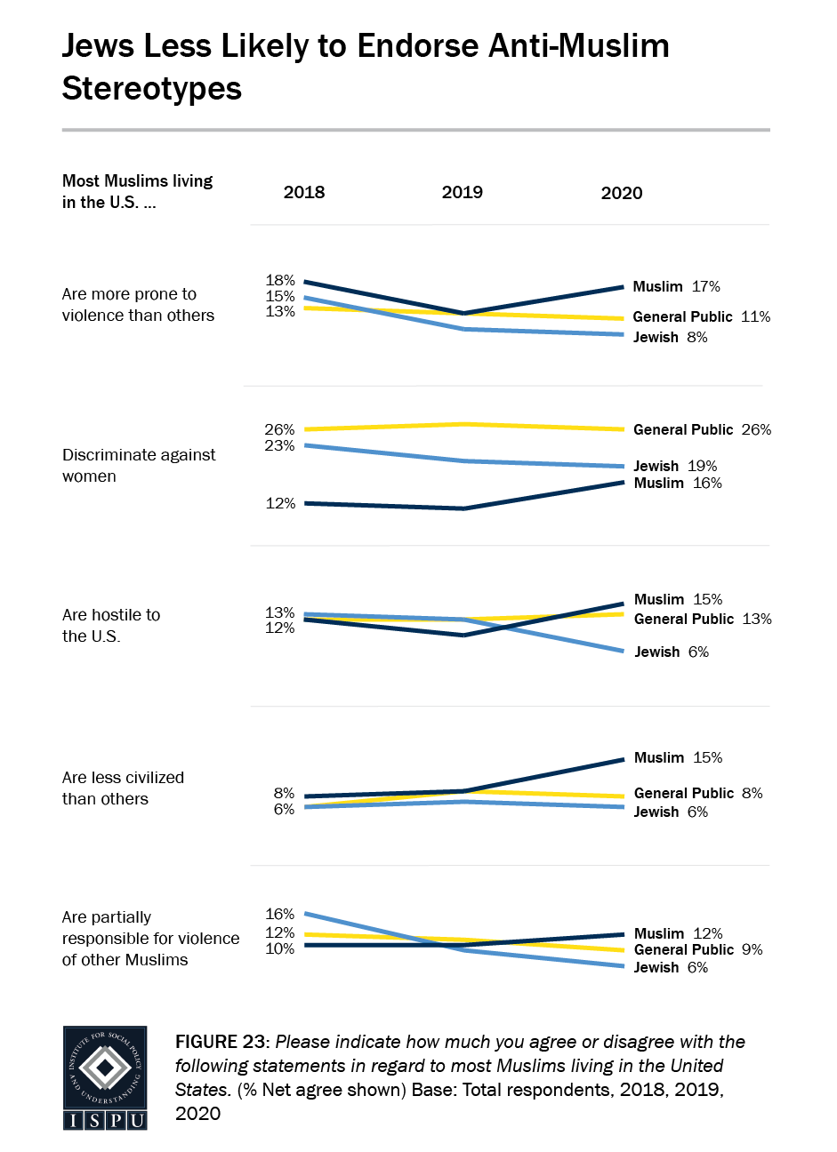 Figure 23: A series of line graphs showing that Jews are less likely to endorse five common anti-Muslim stereotypes