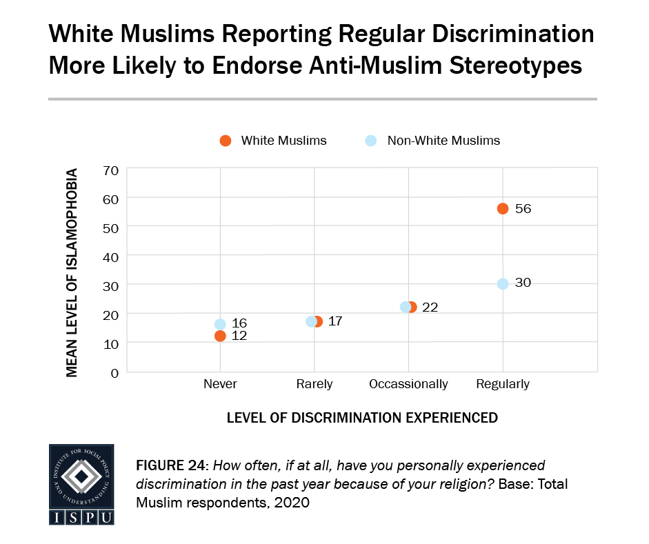 Figure 24: A scatterplot showing that white Muslims report regular discrimination are more likely to endorse anti-Muslim stereotypes