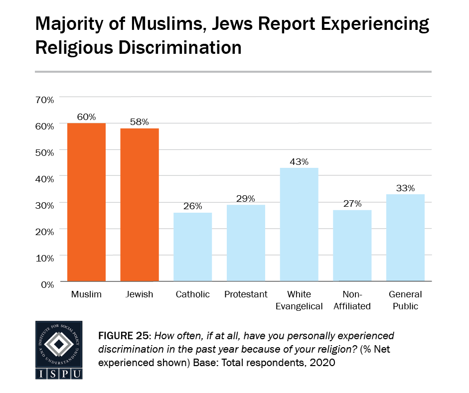 Figure 25: A bar graph showing that the majority of Muslims (60%) and Jews (58%) report experiencing religious discrimination