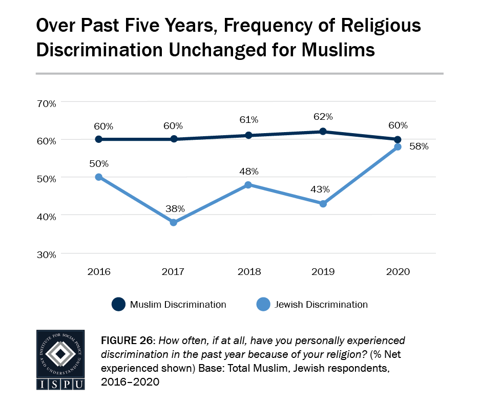 Figure 26: A line graph showing that over the past five years, the frequency of religious discrimination has remaining unchanged for Muslims