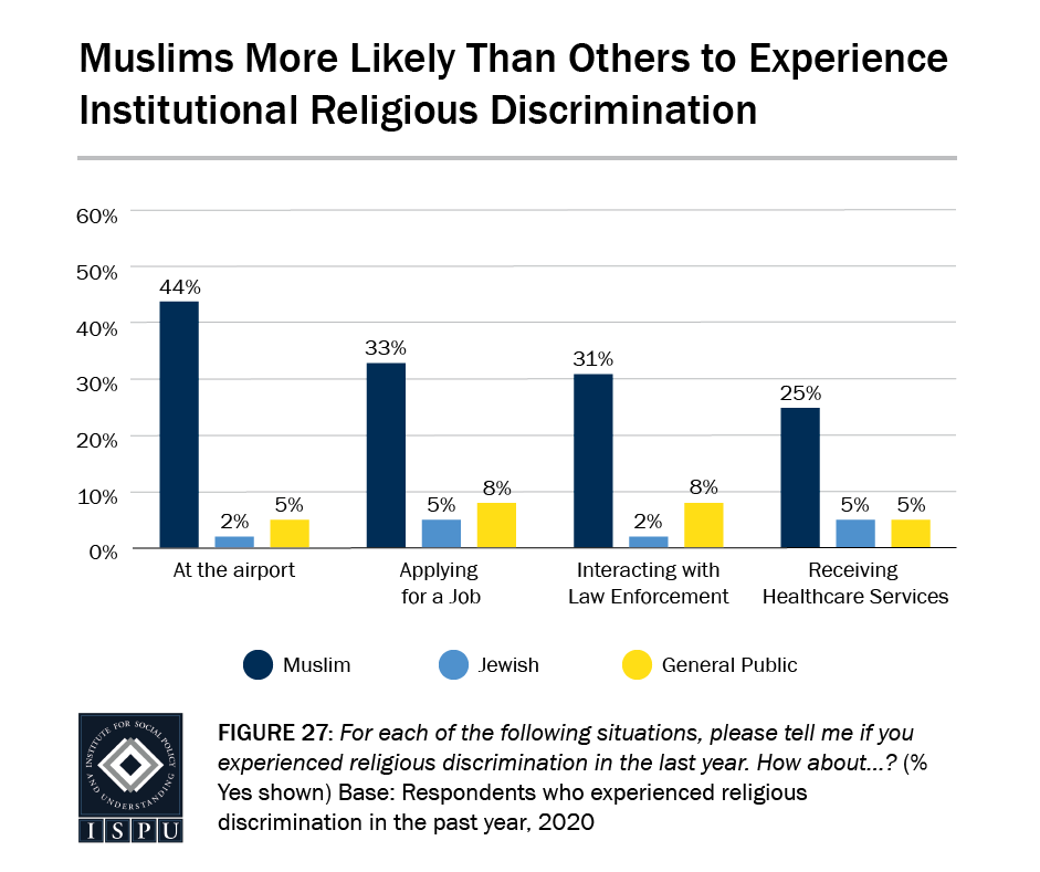 Figure 27: A bar graph showing that Muslims are more likely than others to experience institutional religious discrimination