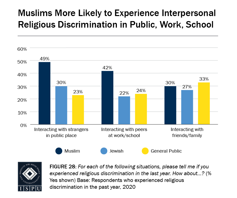 Figure 28: A bar graph showing that Muslims are more likely to experience interpersonal religious discrimination in public, work, and school environments