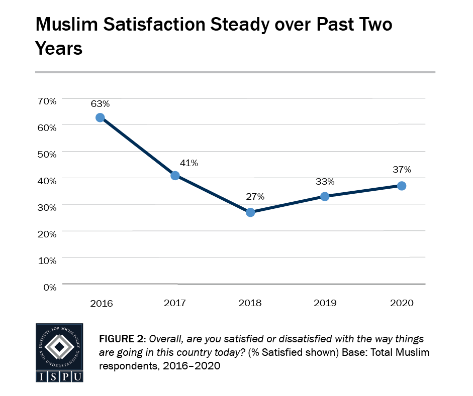 Figure 2: A line graph that shows that Muslim satisfaction has remained steady over the past two years (27% in 2018 and 37% in 2020)