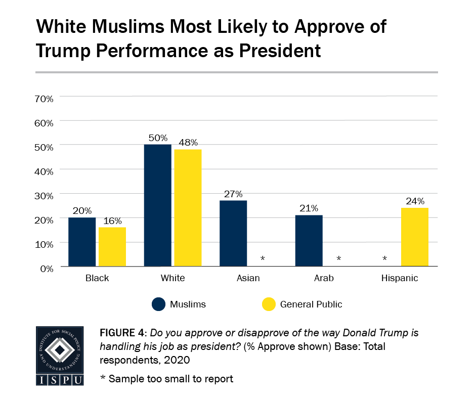 Figure 4: A bar graph showing that white Muslims (50%) are the most likely to approve of Trump's performance as president