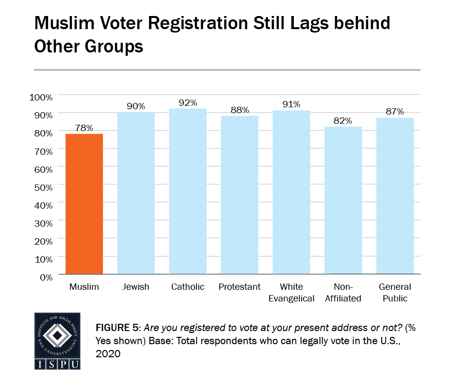 Figure 5: A bar graph showing that Muslim voter registration (78%) still lags behind other groups