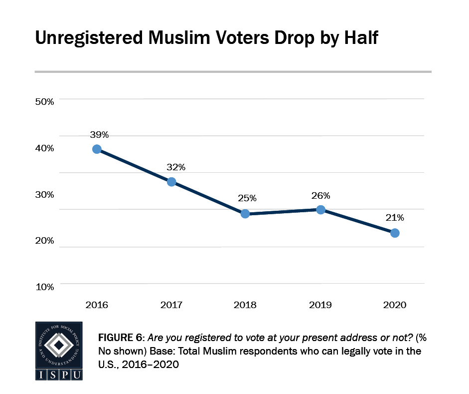 Figure 6: A line graph showing that since 2016, unregistered Muslim voters drop by half
