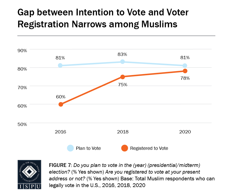 Figure 7: A line graph showing that the gap between intention to vote and voter registration has narrowed among Muslims over the past five years