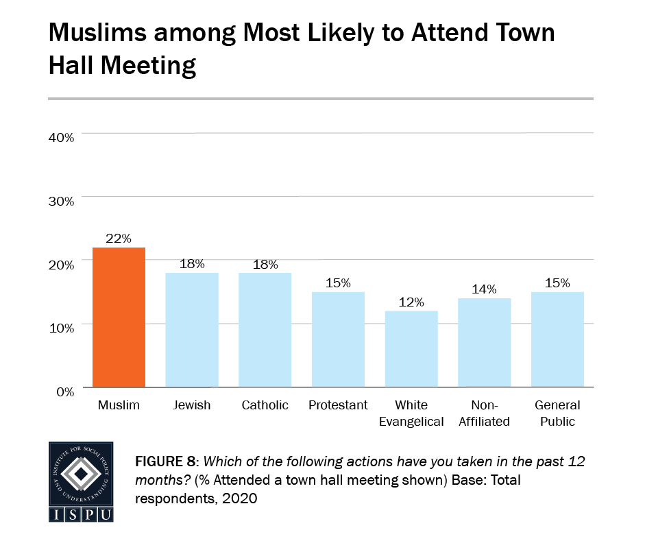 Figure 8: A bar graph showing that Muslims (22%) are among the most likely to attend a town hall meeting
