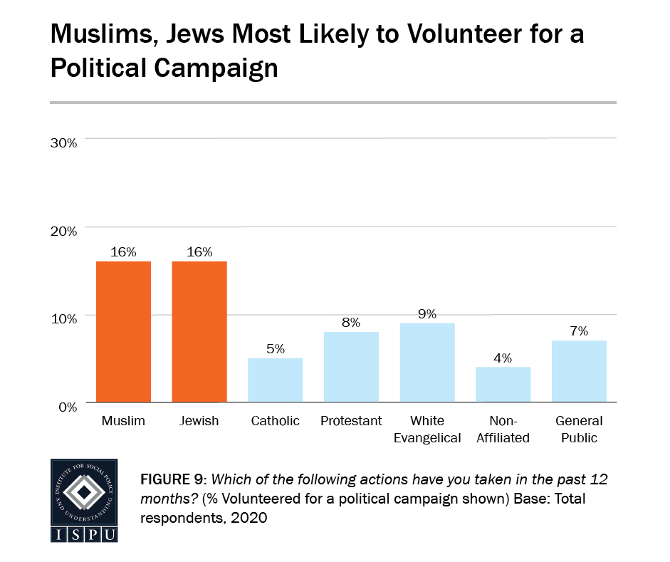Figure 9: A bar graph showing that Muslims (16%) and Jews (16%) are the most likely to volunteer for a political campaign