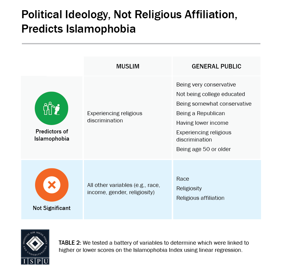 Table 2: A table showing that political ideology, not religious affiliation, predicts Islamophobia