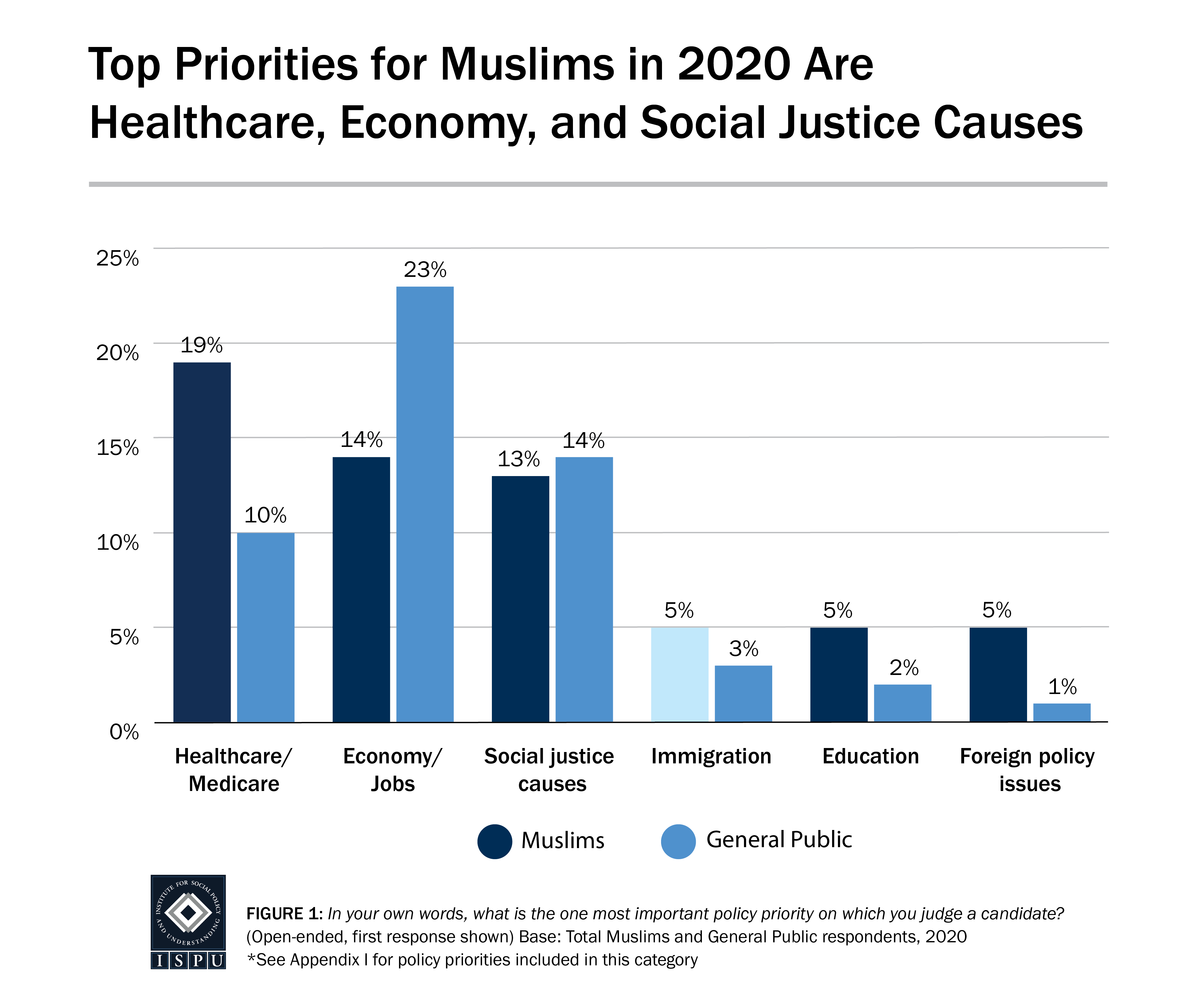 Policy Priorities Comparison