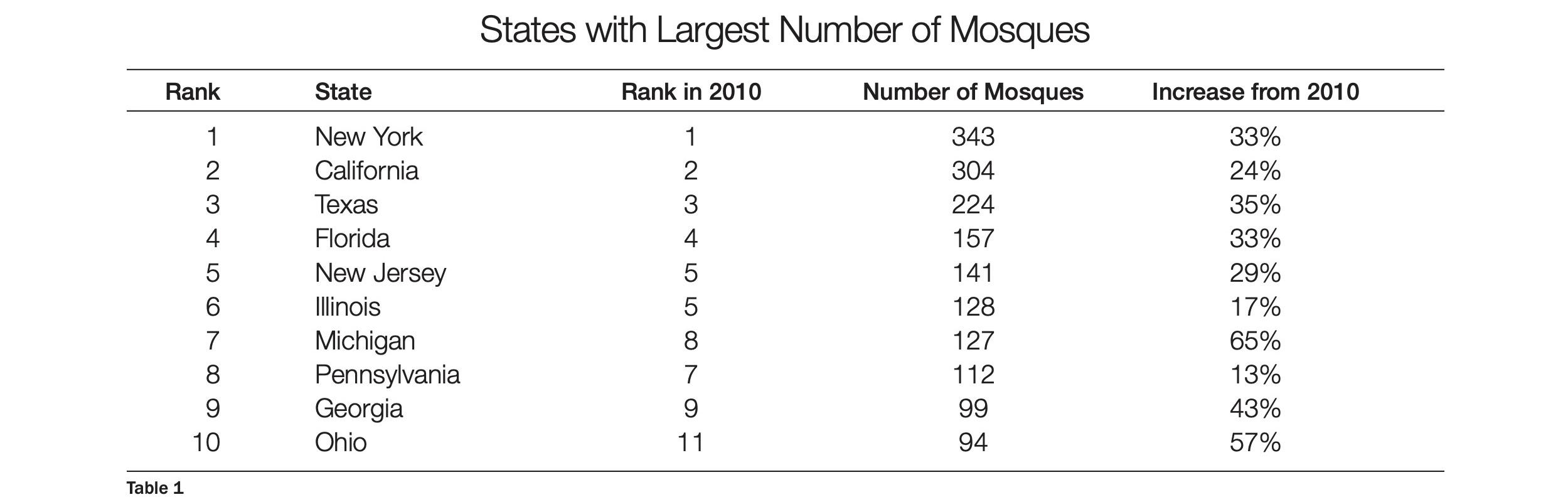 ISPU_American-Mosque-Report-1